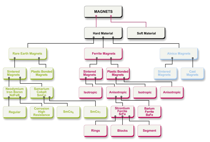 Types of magnets - Magma Magnetic Technologies